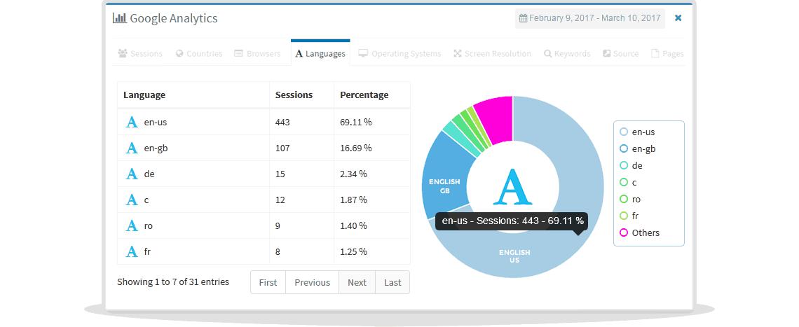 languages statistics