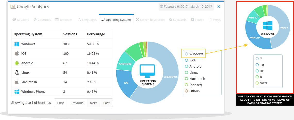 operating systems statistics